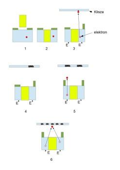 kwantowe pudełka SO