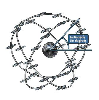 https://upload.wikimedia.org/wikipedia/commons/f/f1/Galileo_satellites_configuration.jpg