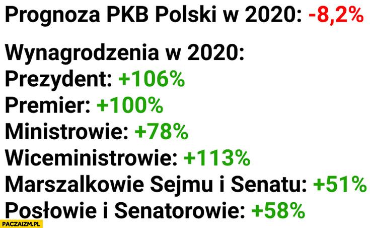 Prognoza PKB Polski minus 8,2% procent, wynagrodzenia rządu osto procent wgórę